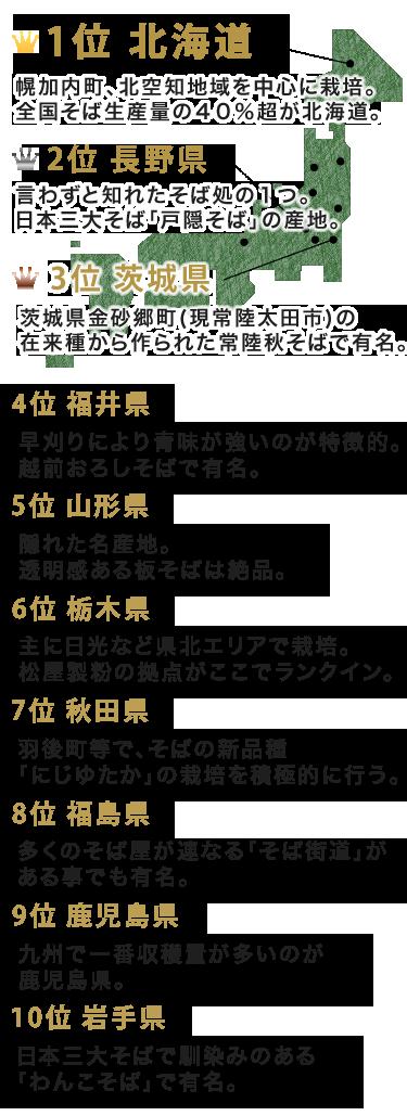 1位 北海道 2位 長野県 3位 茨城県