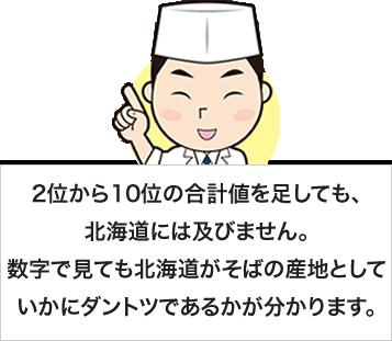 2位から10位の合計値を足しても、北海道には及びません。数字で見ても北海道がそばの産地としていかにダントツであるかが分かります。